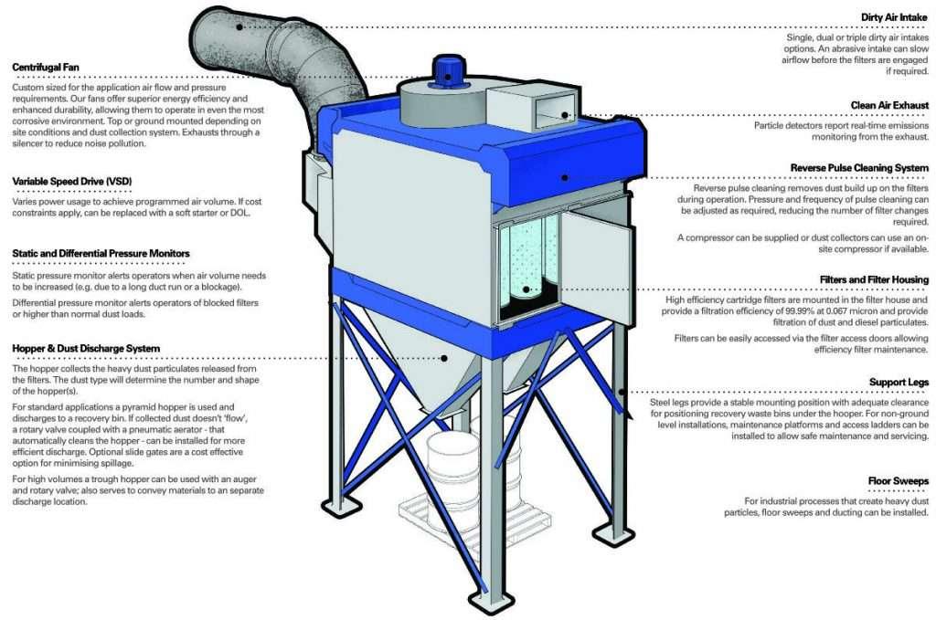Key Features diagram of Fixed Unit Dust Collectors
