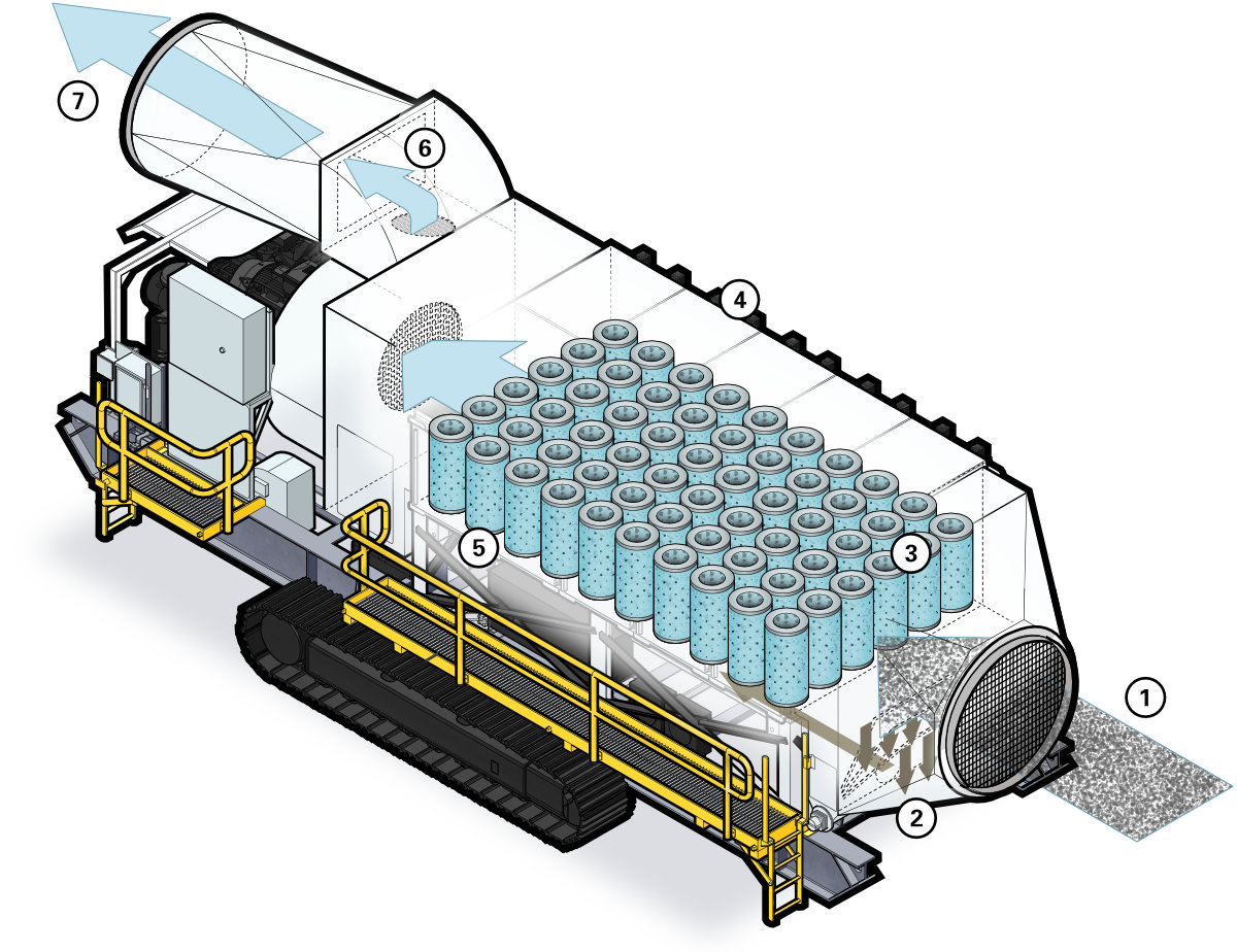 Airflow diagram for the JMS- M-Series mobile dust collector range.