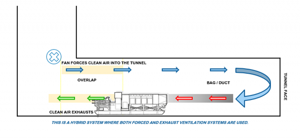 Overlap Ventilation System