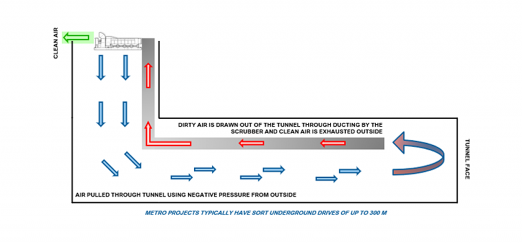 Air Extraction Ventilation System