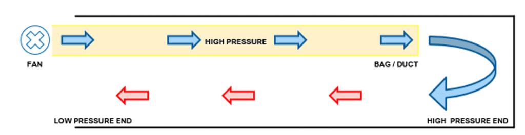 Forced ventilation system