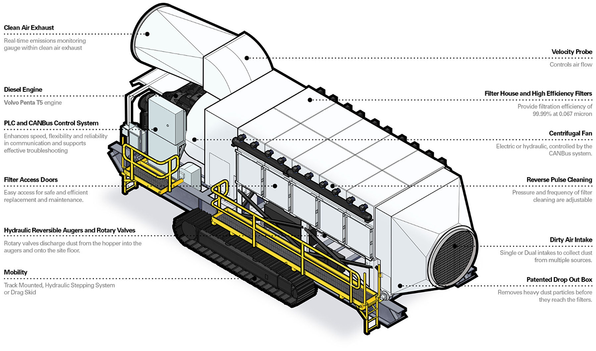 Key Components of Mobile Dust Collectors